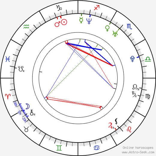 Erik Rusnak birth chart, Erik Rusnak astro natal horoscope, astrology