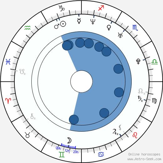 Francesca Piccinini wikipedia, horoscope, astrology, instagram