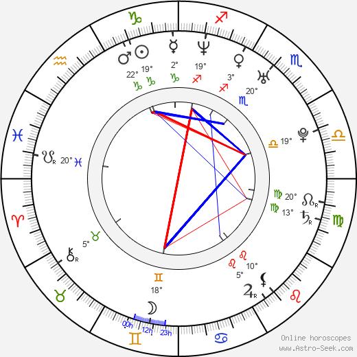 Francesca Piccinini birth chart, biography, wikipedia 2020, 2021