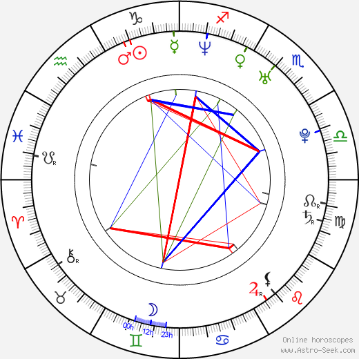 Francesca Piccinini birth chart, Francesca Piccinini astro natal horoscope, astrology