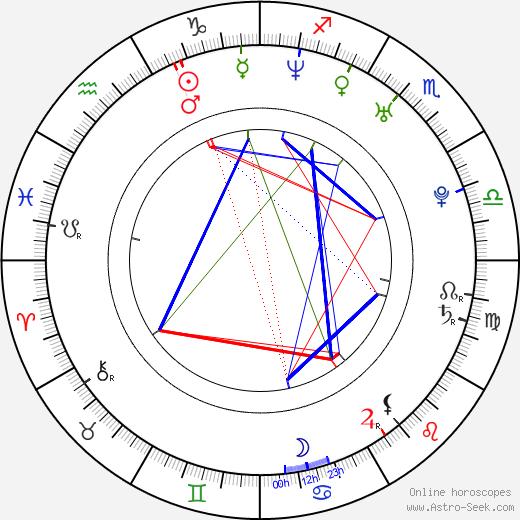 František Lutonský astro natal birth chart, František Lutonský horoscope, astrology
