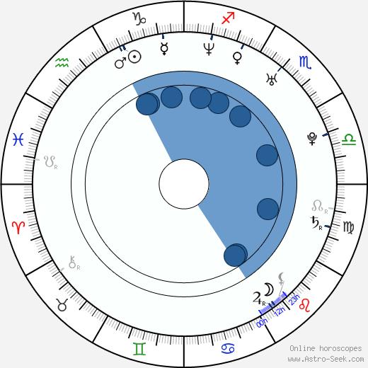 James Scott wikipedia, horoscope, astrology, instagram