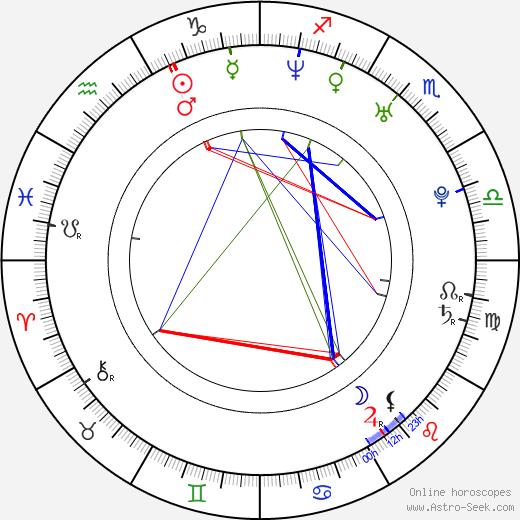 James Scott astro natal birth chart, James Scott horoscope, astrology