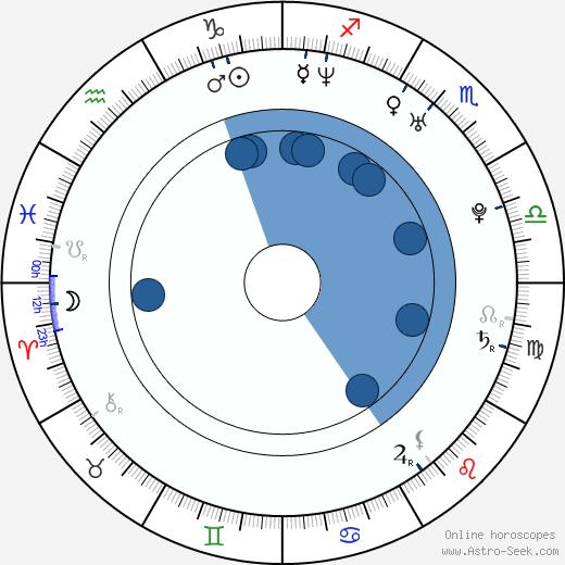 Jeph Howard wikipedia, horoscope, astrology, instagram