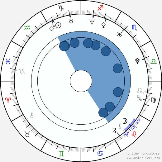 Jiří Hanč wikipedia, horoscope, astrology, instagram
