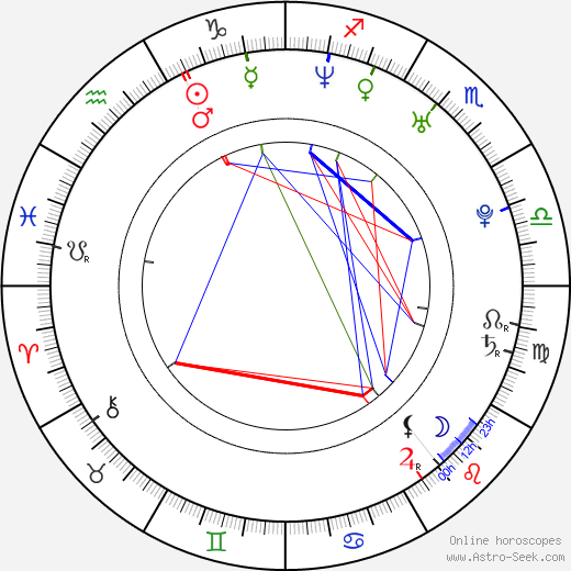 Jiří Hanč birth chart, Jiří Hanč astro natal horoscope, astrology