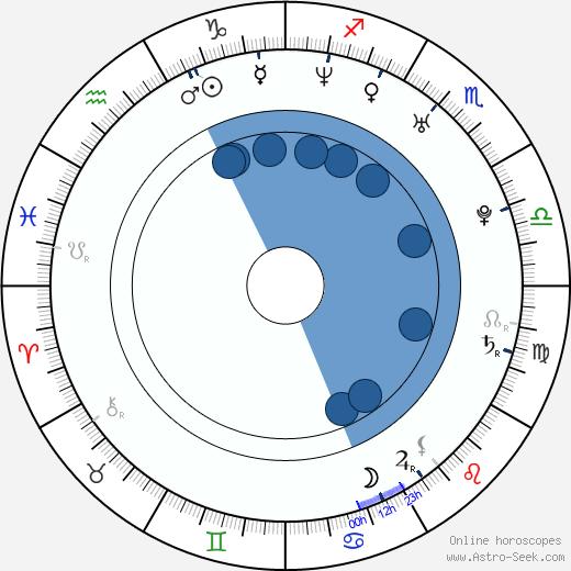 Jiří Ovčáček wikipedia, horoscope, astrology, instagram