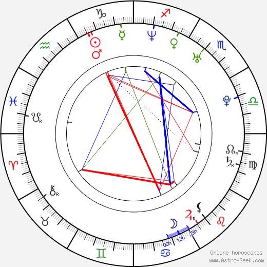 Jiří Ovčáček tema natale, oroscopo, Jiří Ovčáček oroscopi gratuiti, astrologia