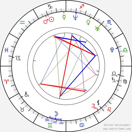 Jonas Gülstorff день рождения гороскоп, Jonas Gülstorff Натальная карта онлайн