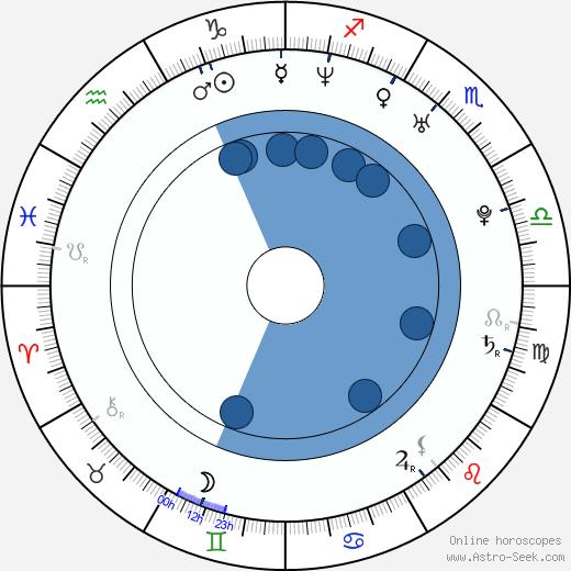 Joshua Harto wikipedia, horoscope, astrology, instagram