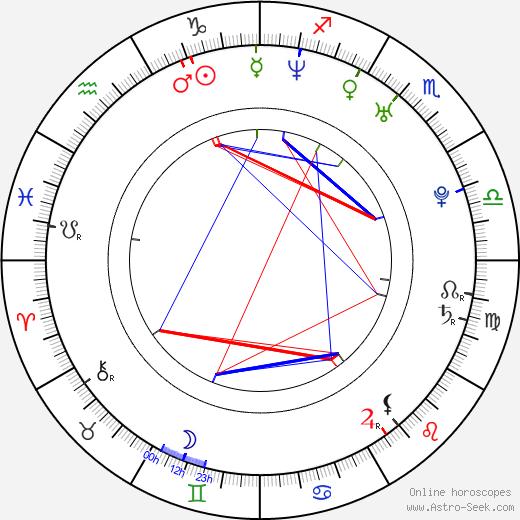 Joshua Harto birth chart, Joshua Harto astro natal horoscope, astrology