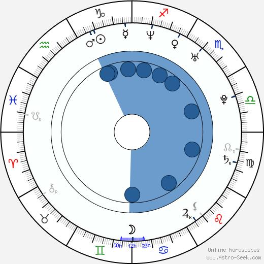 Julien Lacombe wikipedia, horoscope, astrology, instagram