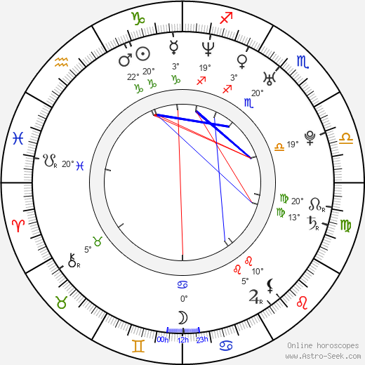 Julien Lacombe birth chart, biography, wikipedia 2018, 2019