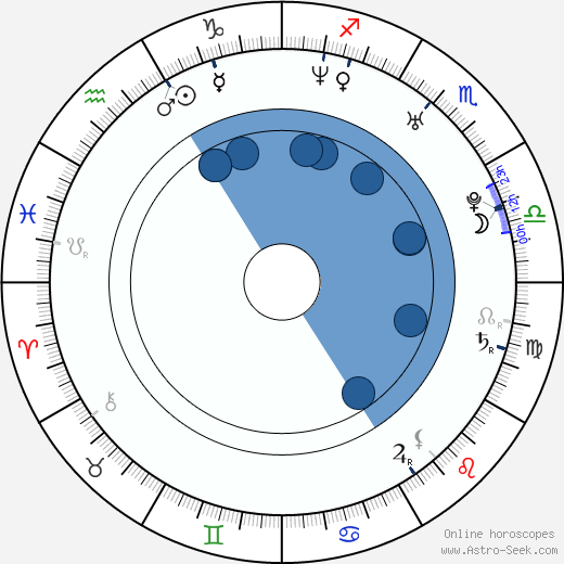 Karl Jacob wikipedia, horoscope, astrology, instagram