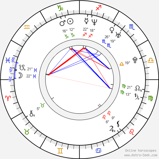 Kate Levering birth chart, biography, wikipedia 2019, 2020