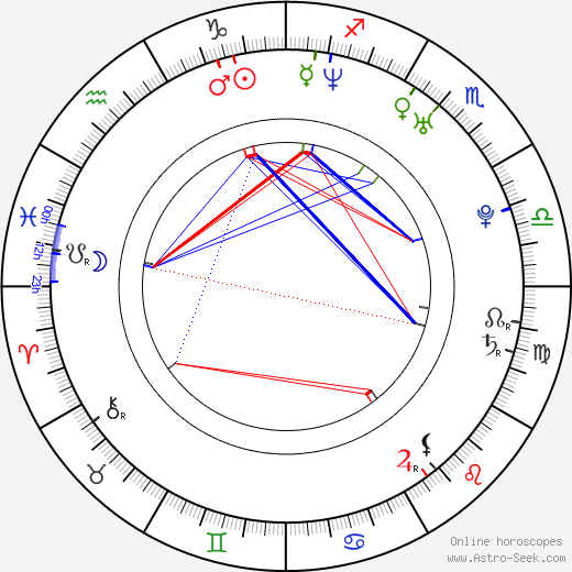Kate Levering astro natal birth chart, Kate Levering horoscope, astrology