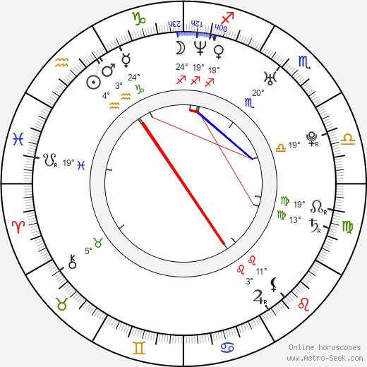 Katerina Papoutsaki birth chart, biography, wikipedia 2019, 2020