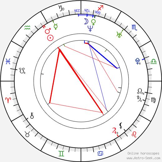 Katerina Papoutsaki astro natal birth chart, Katerina Papoutsaki horoscope, astrology
