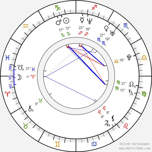 Kelly Stafford birth chart, biography, wikipedia 2020, 2021