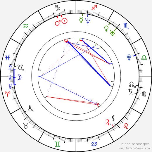 Kelly Stafford birth chart, Kelly Stafford astro natal horoscope, astrology