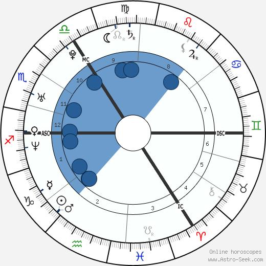 Leo Varadkar wikipedia, horoscope, astrology, instagram