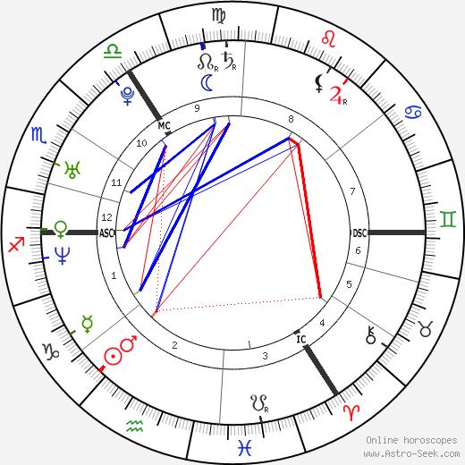 Leo Varadkar tema natale, oroscopo, Leo Varadkar oroscopi gratuiti, astrologia