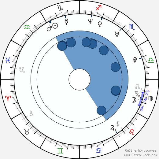Lowell Dean wikipedia, horoscope, astrology, instagram