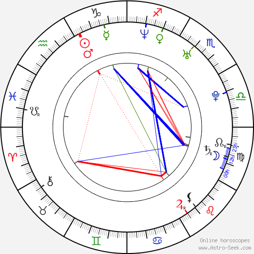 Lowell Dean astro natal birth chart, Lowell Dean horoscope, astrology