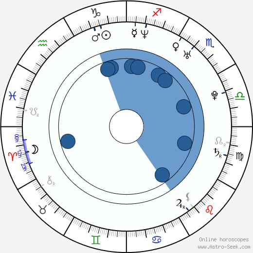 Marcin Kwaśny wikipedia, horoscope, astrology, instagram
