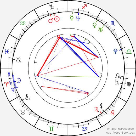 Marcin Kwaśny birth chart, Marcin Kwaśny astro natal horoscope, astrology