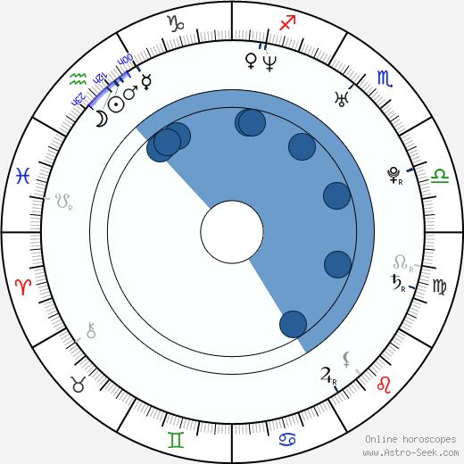 Marek Cpin wikipedia, horoscope, astrology, instagram