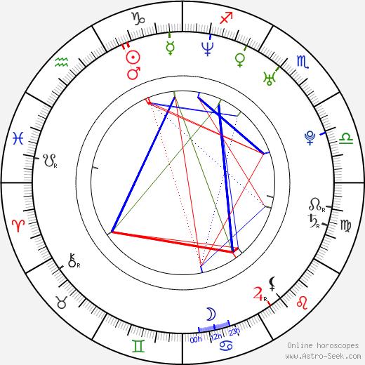 Marián Hossa astro natal birth chart, Marián Hossa horoscope, astrology