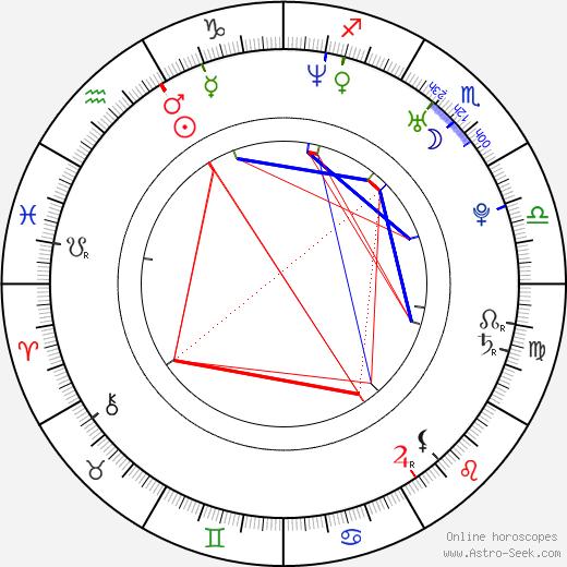 Melanie Winiger birth chart, Melanie Winiger astro natal horoscope, astrology
