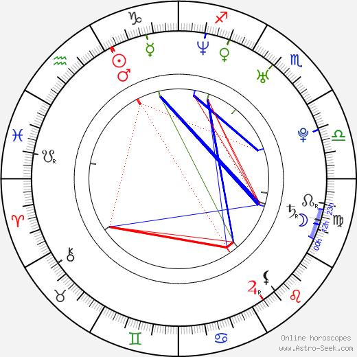 Micaela Ramazzotti astro natal birth chart, Micaela Ramazzotti horoscope, astrology