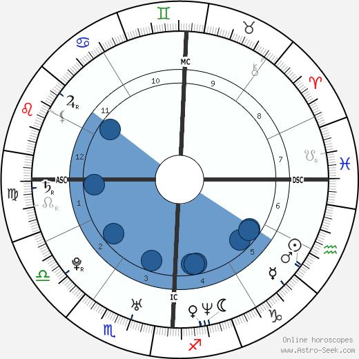 Michaela Garecht wikipedia, horoscope, astrology, instagram