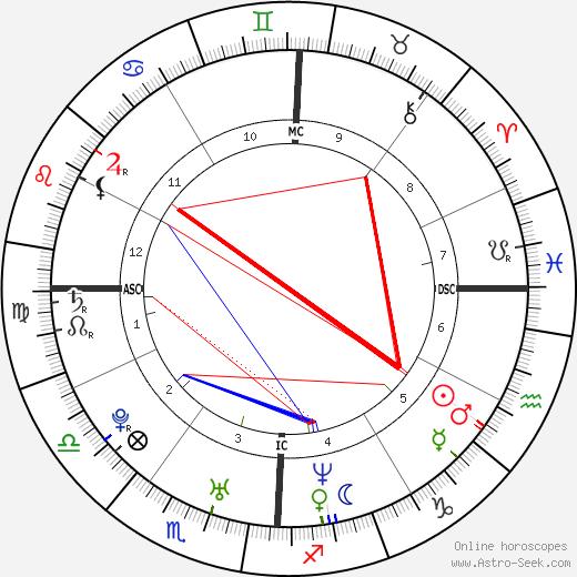 Michaela Garecht день рождения гороскоп, Michaela Garecht Натальная карта онлайн