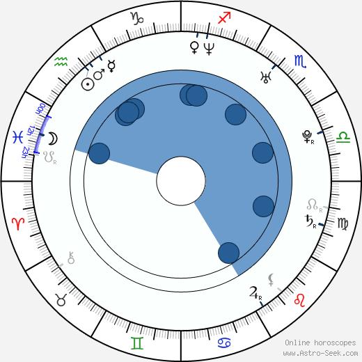Michelle Langstone wikipedia, horoscope, astrology, instagram