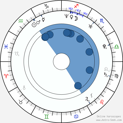 Minna Koch wikipedia, horoscope, astrology, instagram