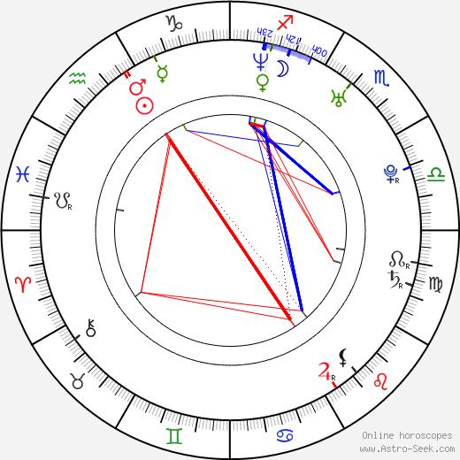 Minna Koch tema natale, oroscopo, Minna Koch oroscopi gratuiti, astrologia