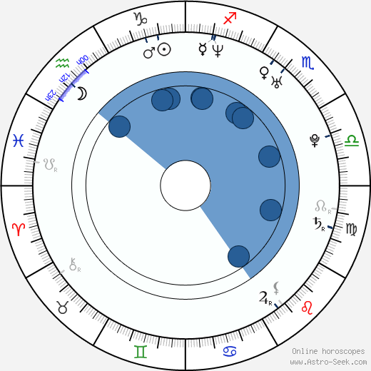 Nico Evers-Swindell wikipedia, horoscope, astrology, instagram