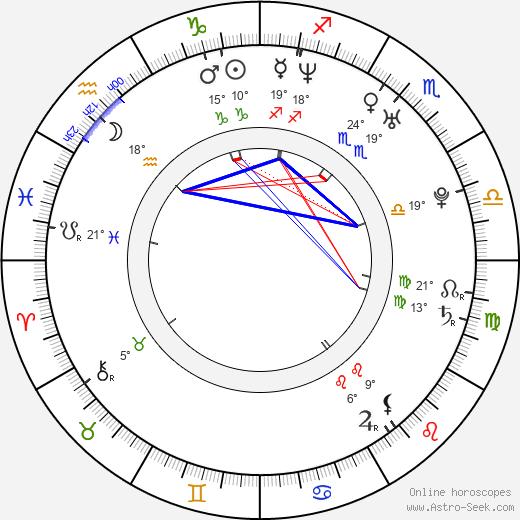 Nico Evers-Swindell birth chart, biography, wikipedia 2019, 2020