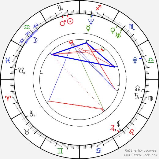 Nico Evers-Swindell astro natal birth chart, Nico Evers-Swindell horoscope, astrology