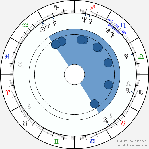 Raeanin Simpson wikipedia, horoscope, astrology, instagram