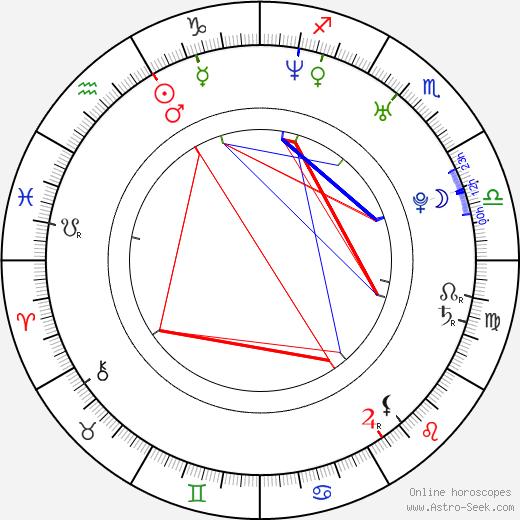 Ray Panthaki день рождения гороскоп, Ray Panthaki Натальная карта онлайн