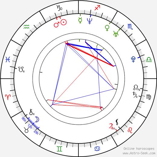 Raymond Andrew Bailey tema natale, oroscopo, Raymond Andrew Bailey oroscopi gratuiti, astrologia