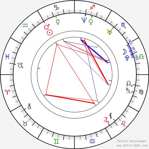 Rob Bourdon tema natale, oroscopo, Rob Bourdon oroscopi gratuiti, astrologia