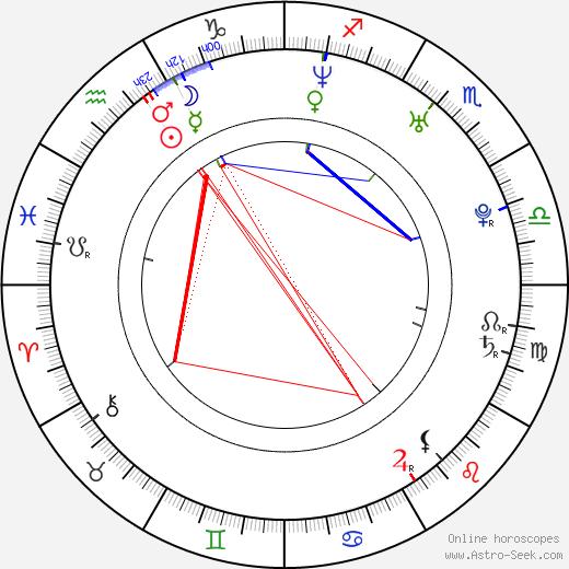 Розамунд Пайк Rosamund Pike день рождения гороскоп, Rosamund Pike Натальная карта онлайн
