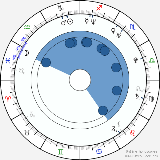 Ryan Ward wikipedia, horoscope, astrology, instagram