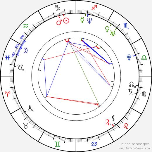 Ryan Ward tema natale, oroscopo, Ryan Ward oroscopi gratuiti, astrologia