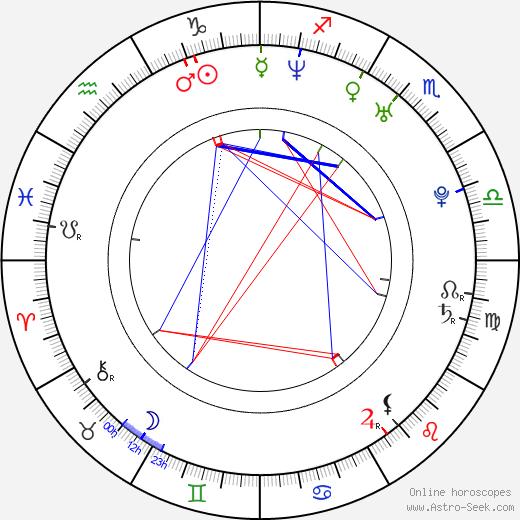 Sarah Polley astro natal birth chart, Sarah Polley horoscope, astrology